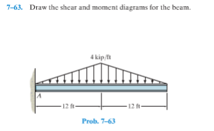 Solved: Draw The Shear And Moment Diagrams For The Beam. 1