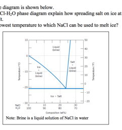 the nacl h 2o phase diagram is shown below using [ 1259 x 718 Pixel ]