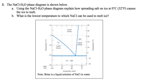 small resolution of the nacl h 2o phase diagram is shown below using