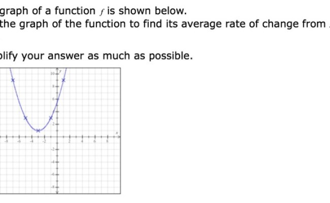 Solved The Graph Of A Function F Is Shown Below Use The