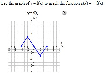 Solved: Use The Graph Of Y=f(x) To Graph The Function G(x