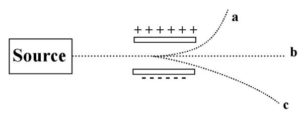Solved: Which Of The Beams Is Due To Alpha Particles? Whic