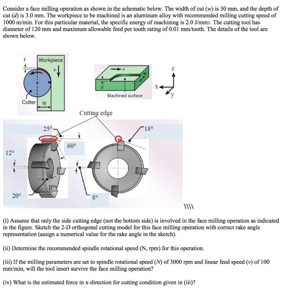 hight resolution of consider a face milling operation as shown in the schematic below the width of cut