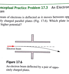 conceptual practice problem 17 3 an electron beam a beam of electrons is deflected as it moves [ 1024 x 912 Pixel ]