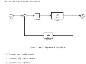 For The Block Diagram Shown Below, Obtain Figure 3