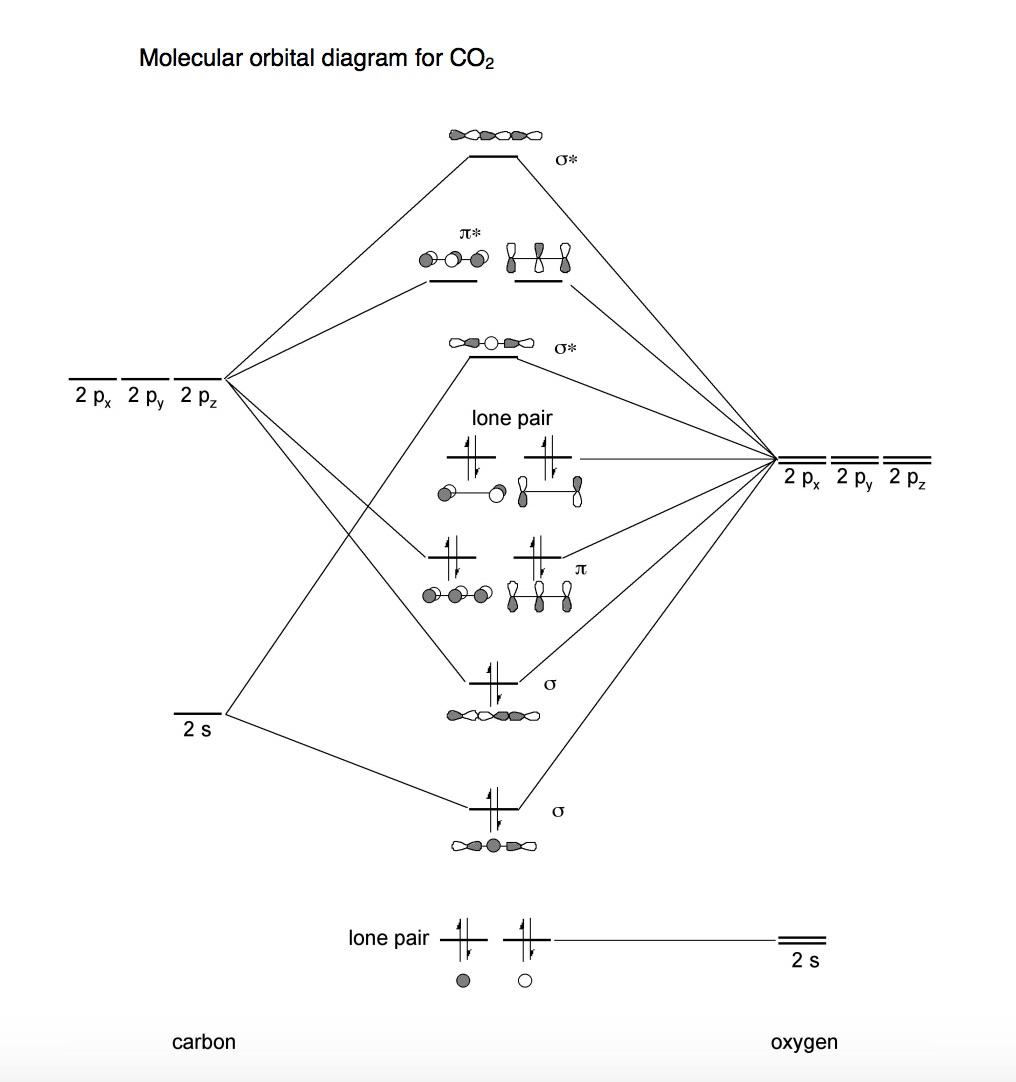 hight resolution of molecular orbital diagram for co2 jt 0 2p 2 p