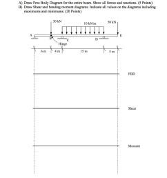 solved a draw free body diagram for the entire beam sho a draw free [ 1022 x 1024 Pixel ]