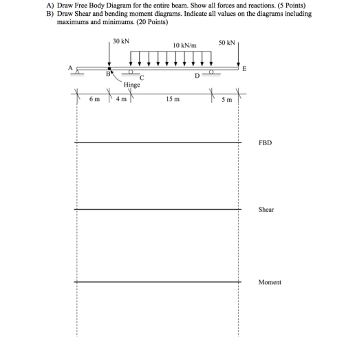 small resolution of solved a draw free body diagram for the entire beam sho a draw free