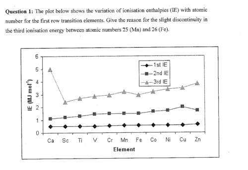 small resolution of the plot below shows the variation of ionisation e