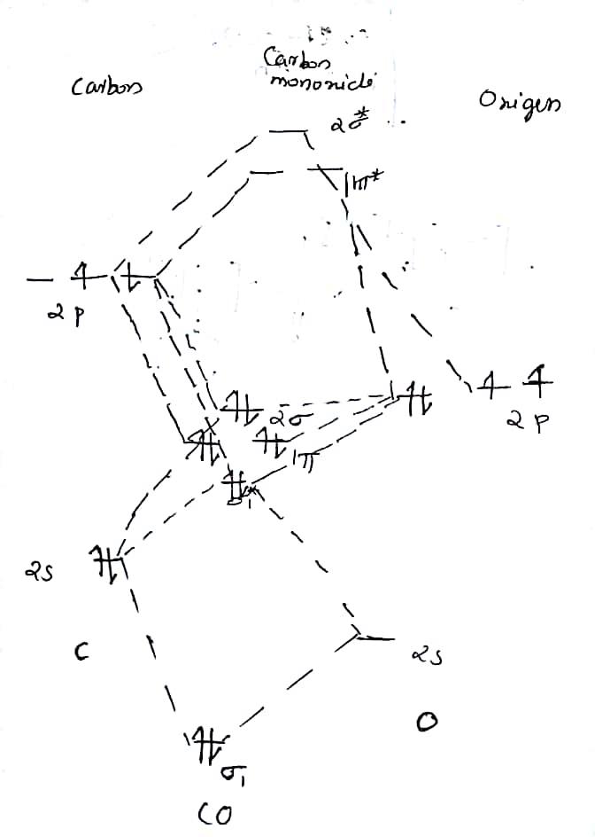 Wiring Diagram Database: Carbon Monoxide Molecular Orbital