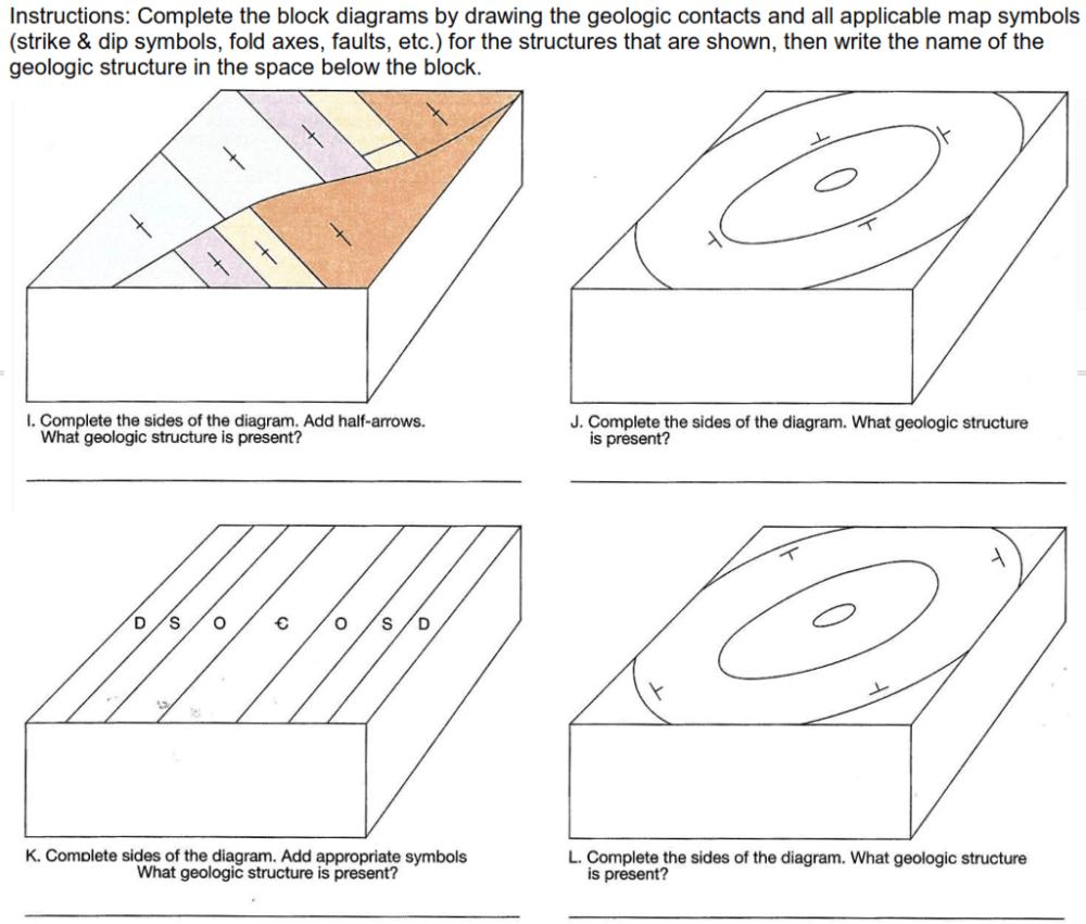 medium resolution of block diagram geology