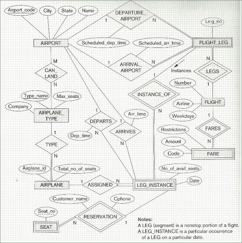 airport er diagram emg wiring tele solved homework 9 logical design translate the