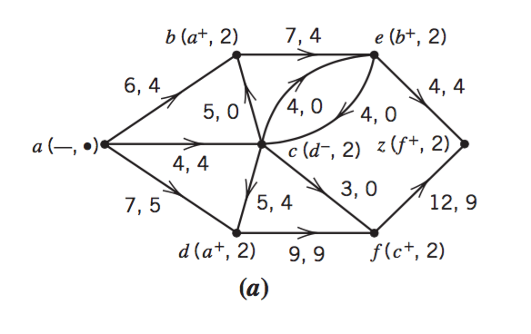 Solved: Suppose That No More Than Five Units Of Flow Can G