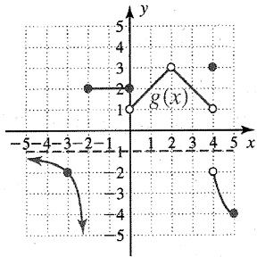 Solved: 1. Use The Following Graph Of Y = G(x) To Answer T