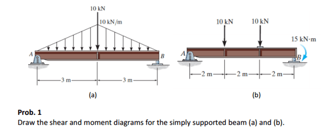 bending moment diagram for simply supported beam yamaha moto 4 350 wiring solved draw the shear and diagrams