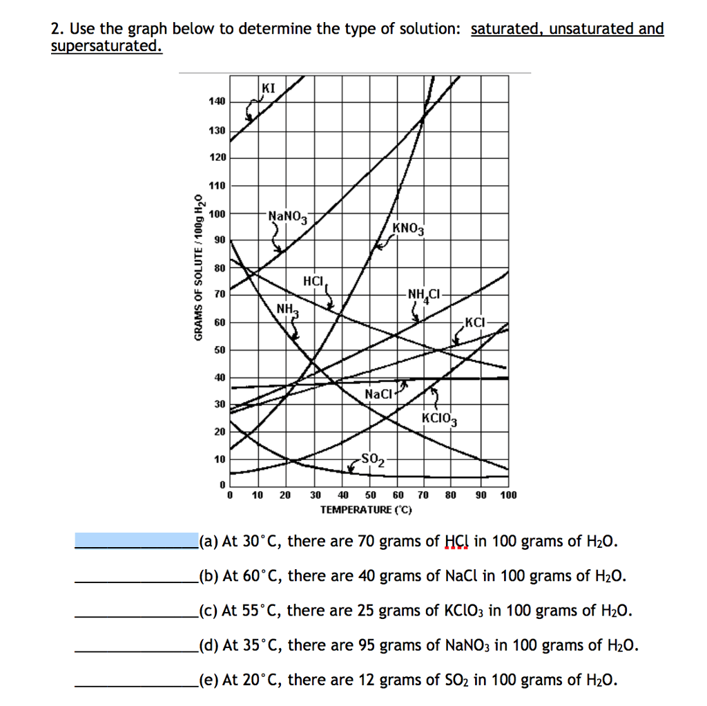 Solved: Use The Graph Below To Determine The Type Of Solut