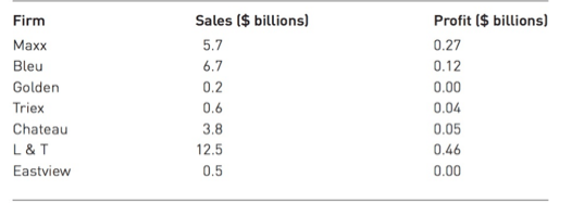 Solved: The 2012 Sales And Profits Of Seven Clothing Compa
