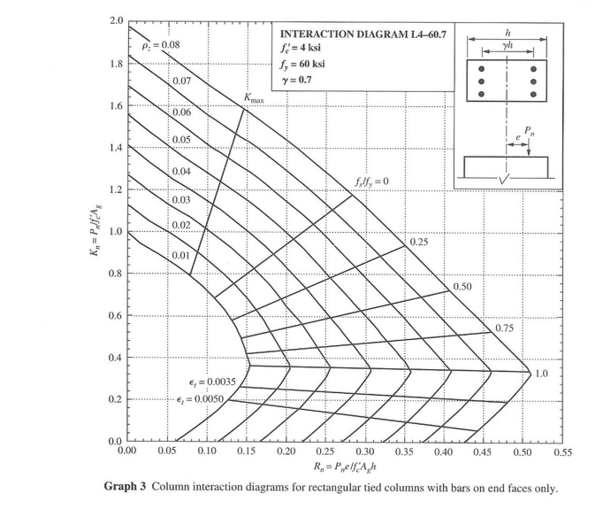 Solved: Column Interaction Diagrams For Rectangular Tied C