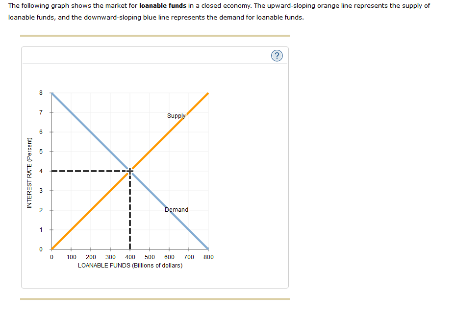 Loanable Funds Market Graph
