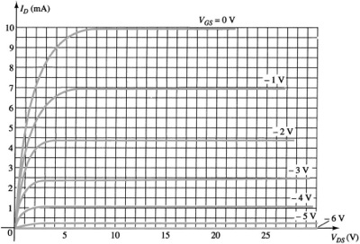 Define The Region Of Operation For The JFET Of Fig