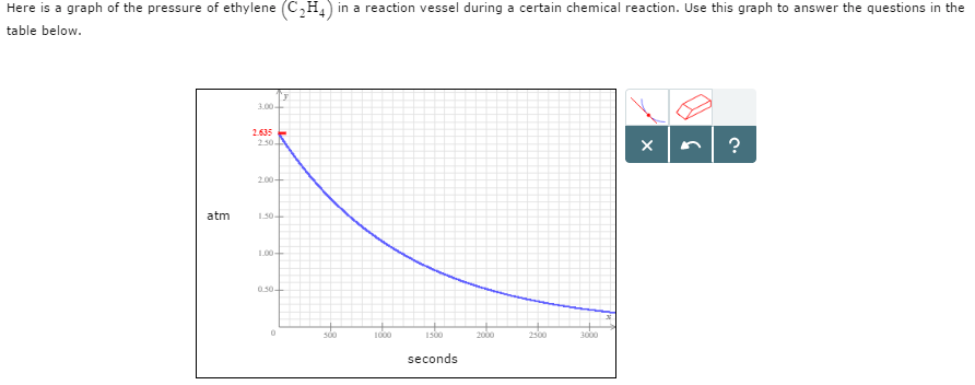 Solved: Here Is A Graph Of The Pressure Of Ethylene (C2H4