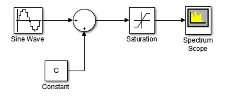 Solved: Using Simulink From Matlab, Created Block Diagram
