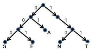 Solved: LABELED TREES 1A) Decode The Message 110001000111
