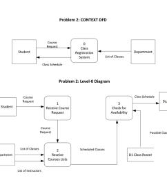 student department problem 2 context dfd course request class student registration department list of classes [ 1024 x 796 Pixel ]