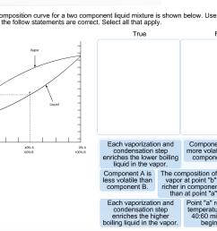 acmillan learning e vapor liquid composition curve for a two component liquid mixture is shown [ 1436 x 968 Pixel ]