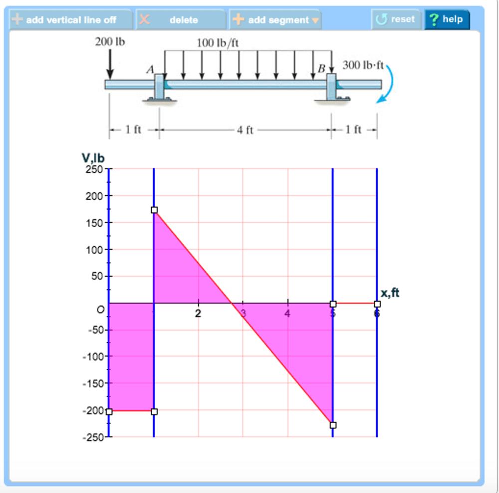 medium resolution of add vertical line off add segment reset help delete 200 lb 100 lb ft b