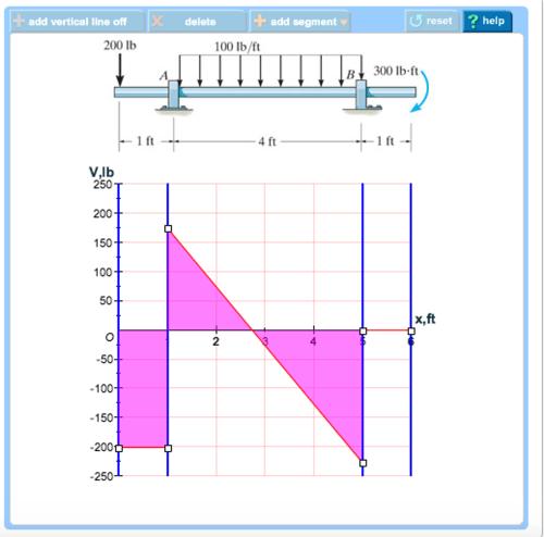 small resolution of add vertical line off add segment reset help delete 200 lb 100 lb ft b