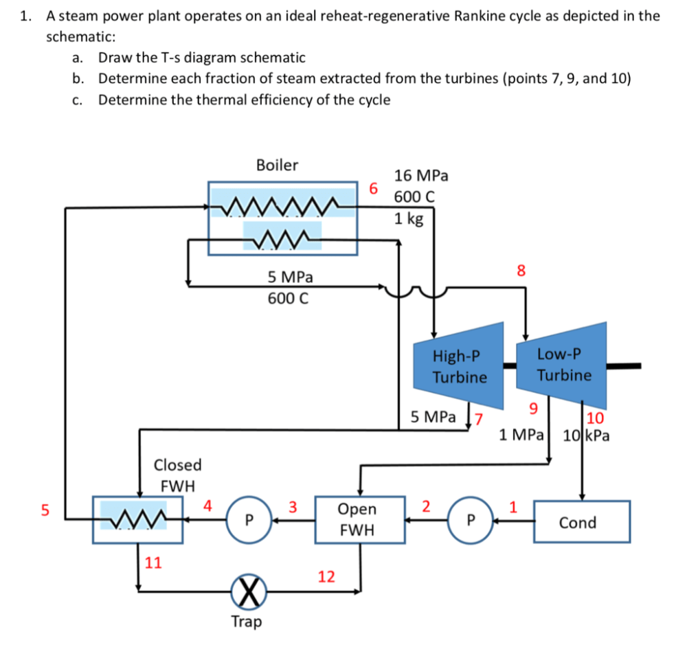 medium resolution of a steam power plant operates on an ideal reheat regenerative rankine cycle as