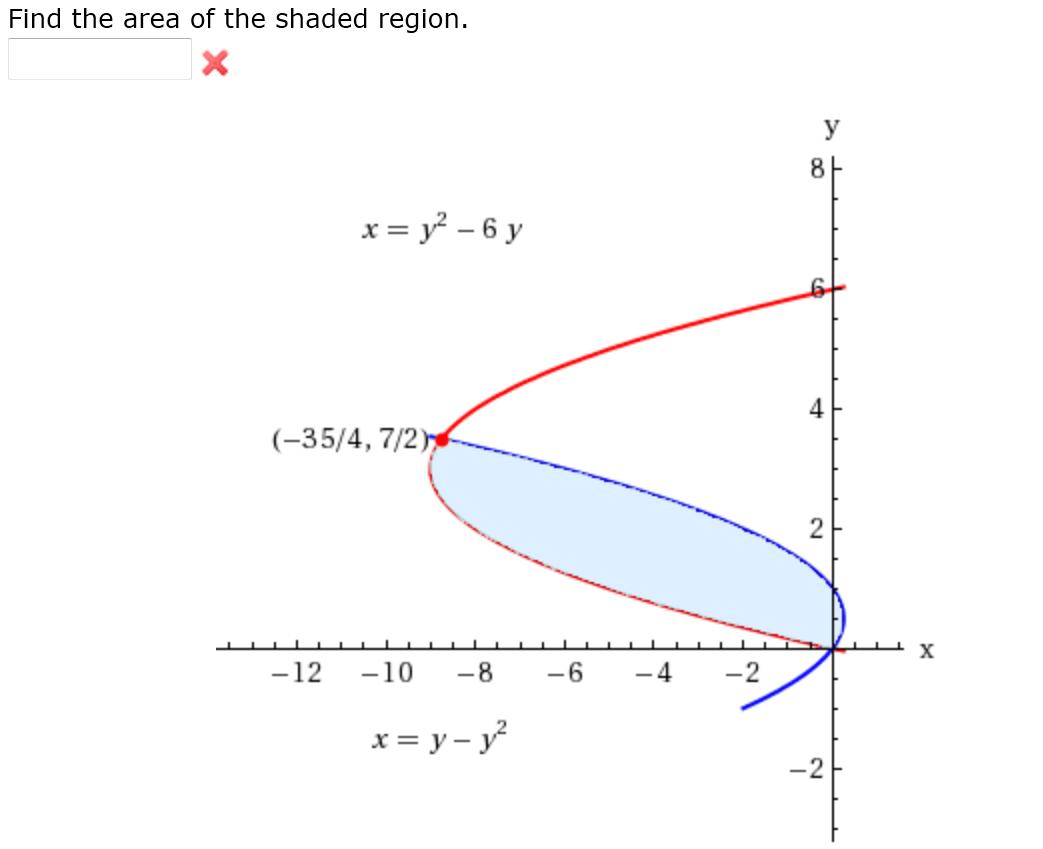 Solved Find The Area Of The Shaded Region X Y 2