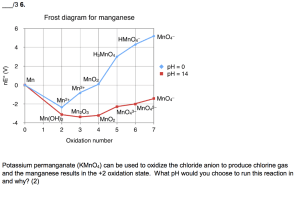 Solved: Frost Diagram For Manganese MnO4 HMnO4 4 H3MnO4 2