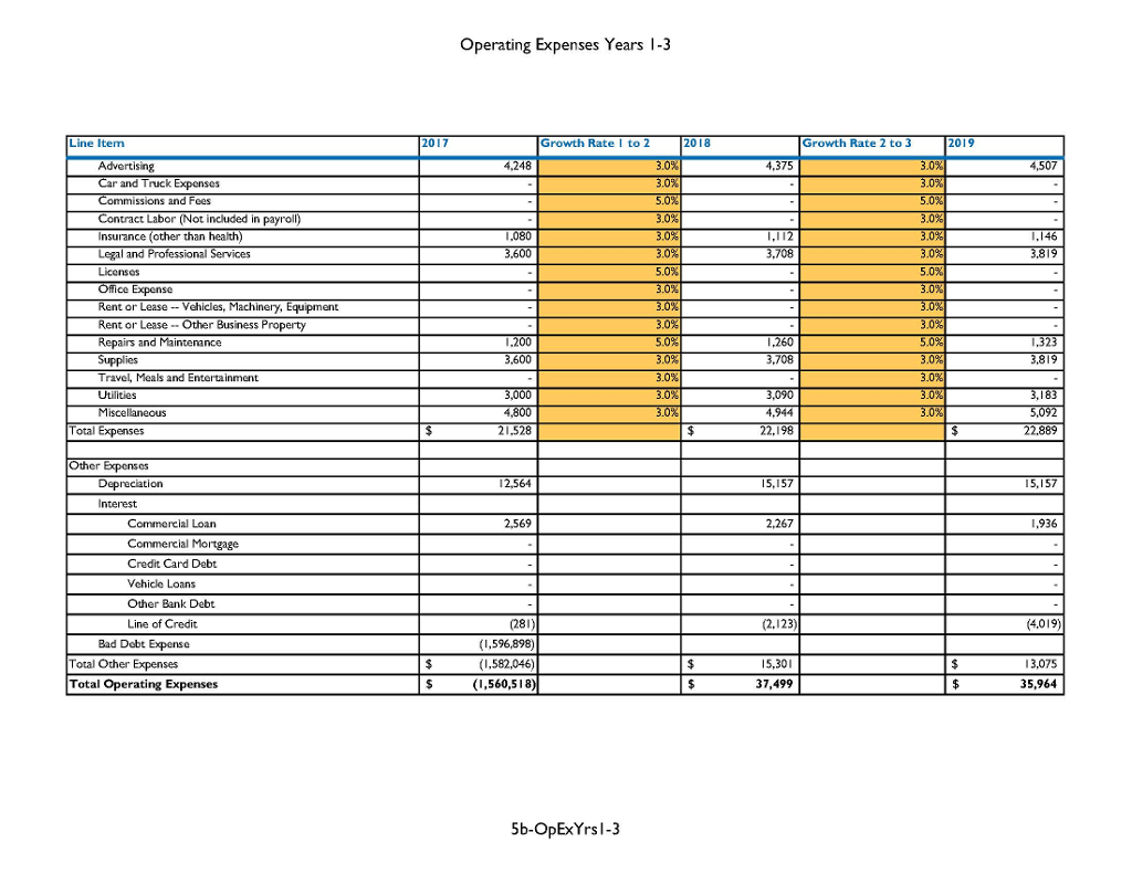 Using The Score Financial Projections Template Se