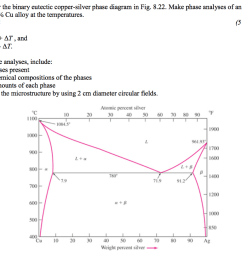 consider the binary eutectic copper silver phase diagram in fig 8 22  [ 1024 x 819 Pixel ]