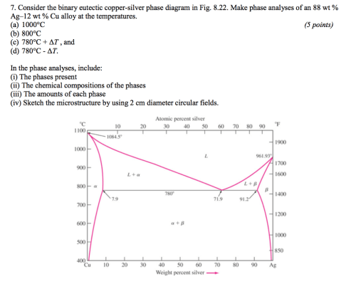 small resolution of consider the binary eutectic copper silver phase diagram in fig 8 22