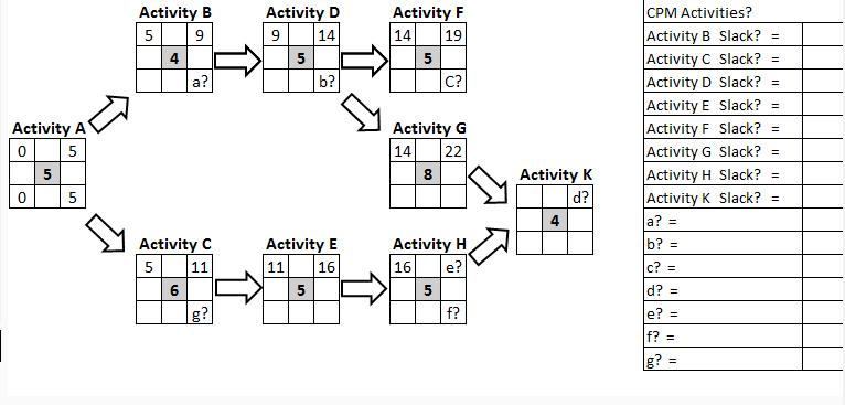 Solved: CPM Activities? Activity B Slack? = Activity C Sla