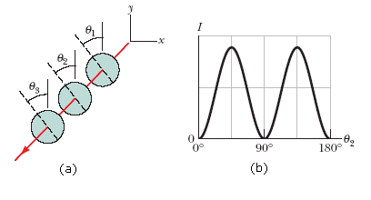 Solved: In Figure (a) Below, Unpolarized Light Is Sent Int