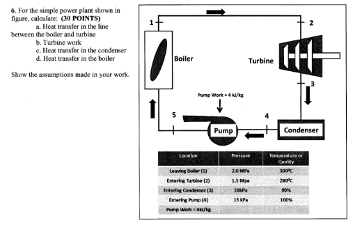 Solved: For The Simple Power Plant Shown In Figure, Calcul