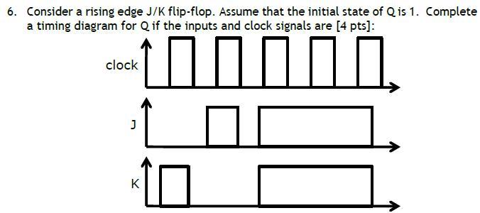 Solved: Consider A Rising Edge J/K Flip-flop. Assume That