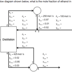 What Is A Flow Diagram Wiring Explained Solved Given The Process Shown Below I