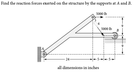 Solved: Find The Reaction Forces Exerted On The Structure