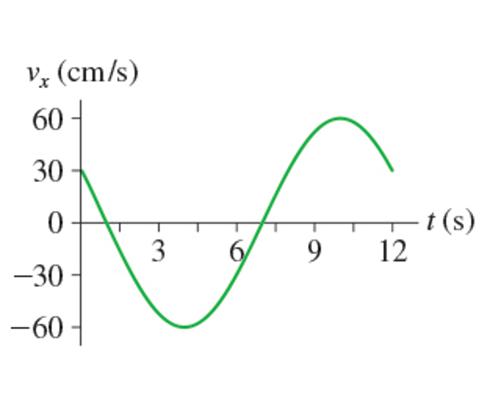 Solved Figure 1 Is The Velocity Versus Time Graph Of A