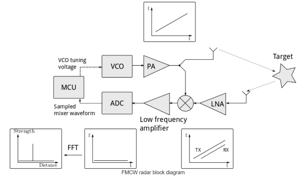 fmcw radar block diagram lift control panel wiring solved explain each componet of in detail what i question it is doing and the functionality this fo