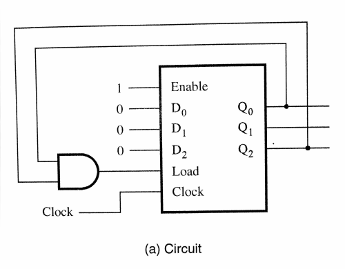 small resolution of enable qo 0 0 0 dn load clock clock a circuit