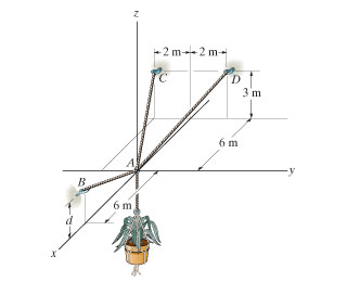 The Pot Weighs 50kg Determine The Force Acting In