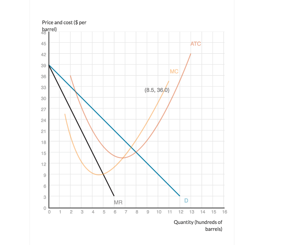 Solved: The Graph Below Shows The Demand (D), Marginal Rev