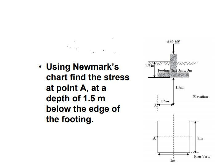 Solved: 660 KN Using Newmark's Chart Find The Stress At Po