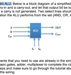 solved 1 design a 1 bit alu below is a block diagram of block diagram pc 1 bit alu block diagram [ 1558 x 976 Pixel ]